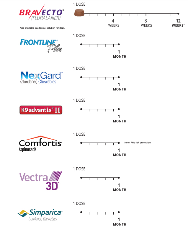 bravecto vs frontline comparison